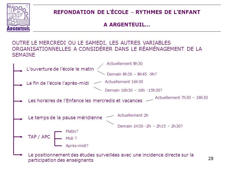 REFONDATION DE L'ÉCOLE  RYTHMES DE L'ENFANT