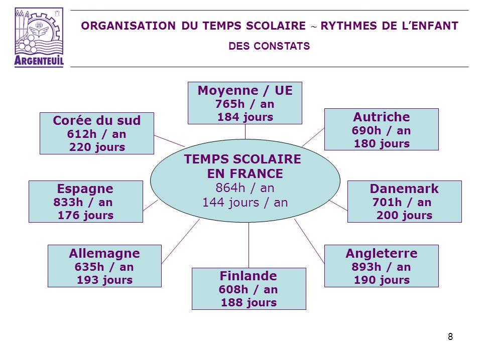 ORGANISATION DU TEMPS SCOLAIRE  RYTHMES DE L'ENFANT