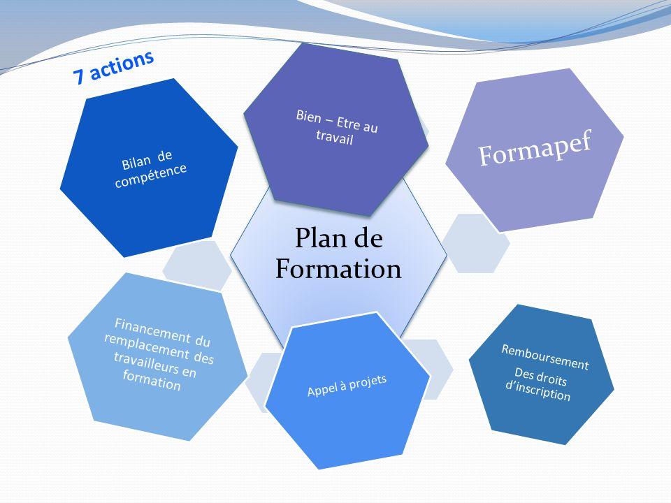 7 actions Financement du remplacement des travailleurs en formation
