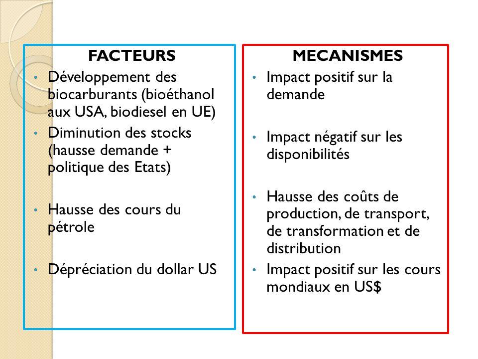 FACTEURS Développement des biocarburants (bioéthanol aux USA, biodiesel en UE) Diminution des stocks (hausse demande + politique des Etats)
