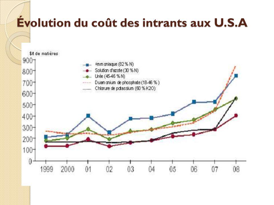 Évolution du coût des intrants aux U.S.A