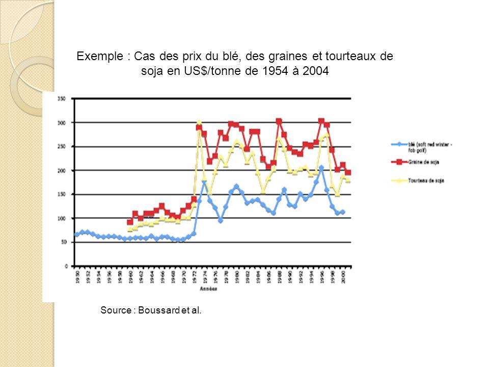 Exemple : Cas des prix du blé, des graines et tourteaux de soja en US$/tonne de 1954 à 2004