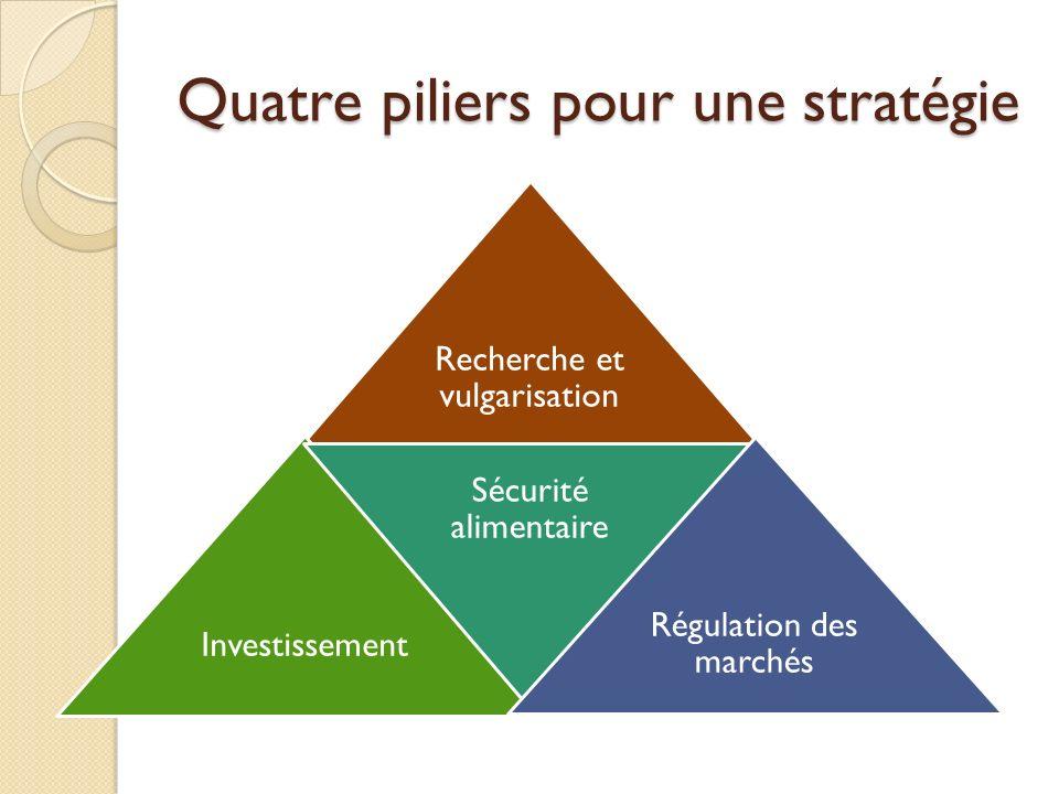Quatre piliers pour une stratégie