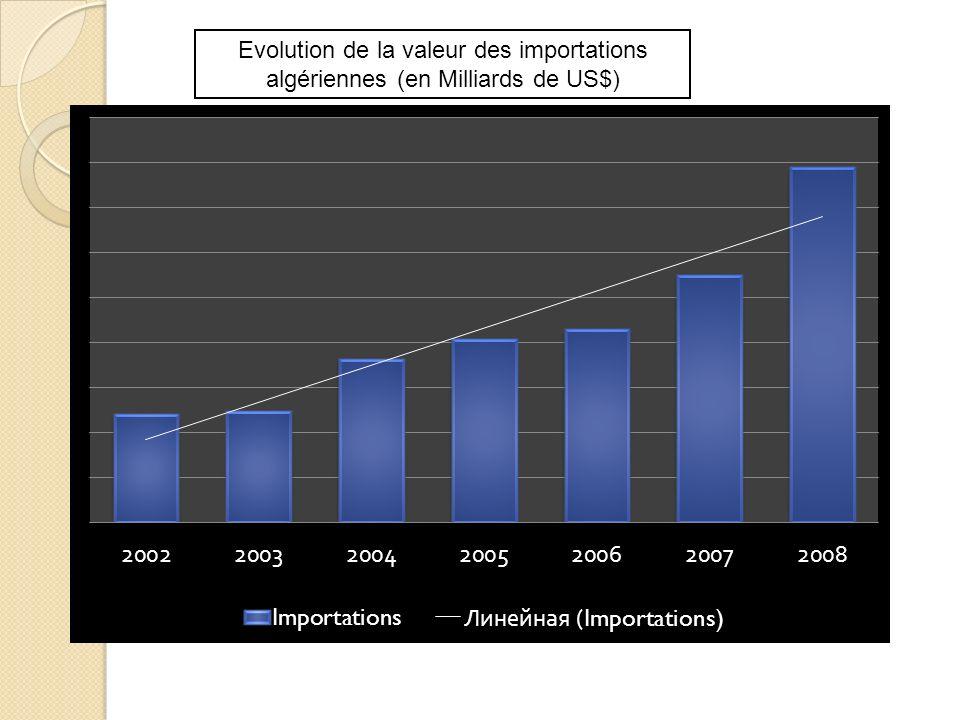 Evolution de la valeur des importations algériennes (en Milliards de US$)
