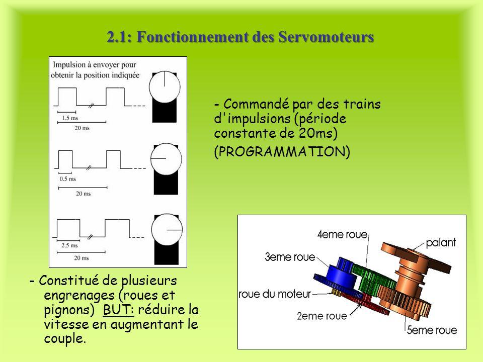 2.1: Fonctionnement des Servomoteurs
