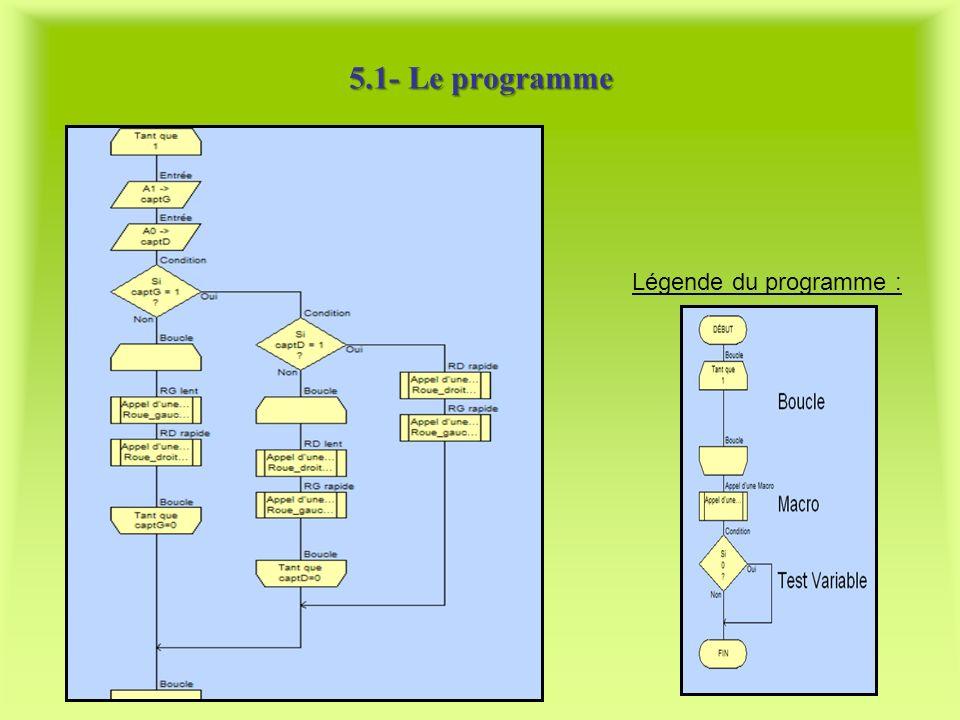 5.1- Le programme Légende du programme :
