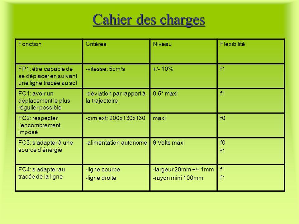 Cahier des charges Fonction Critères Niveau Flexibilité