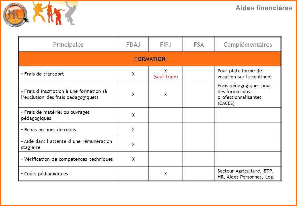 Aides financières Principales FDAJ FIPJ FSA Complémentaires FORMATION