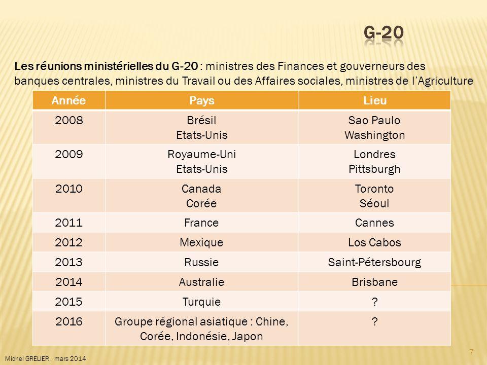 Groupe régional asiatique : Chine, Corée, Indonésie, Japon