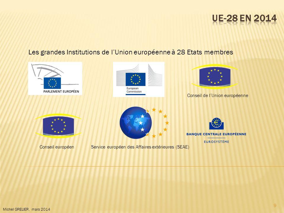 UE-28 en 2014 Les grandes Institutions de l'Union européenne à 28 Etats membres. Conseil de l'Union européenne.