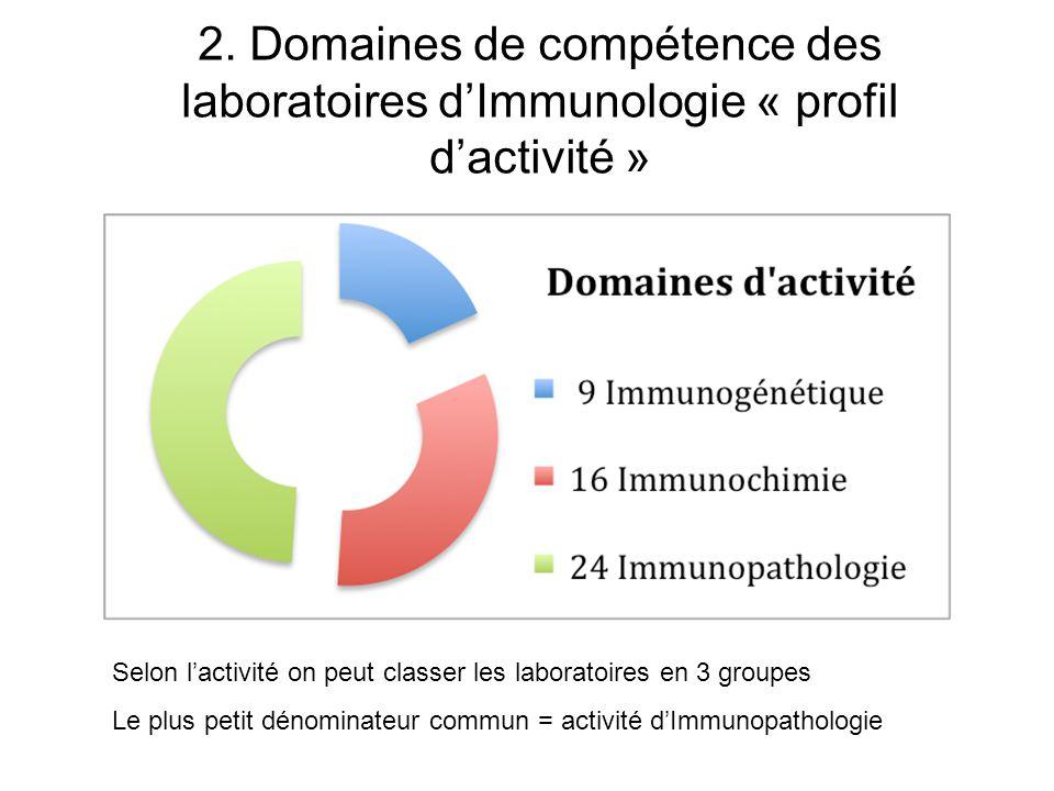 2. Domaines de compétence des laboratoires d'Immunologie « profil d'activité »