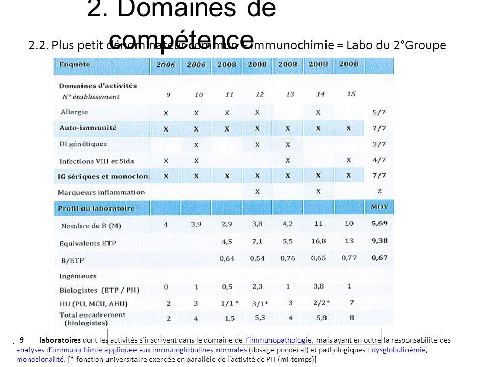 2. Domaines de compétence