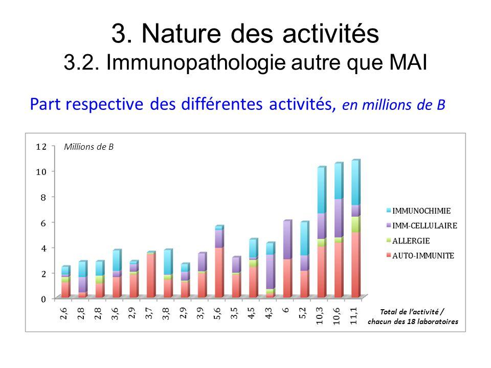 3. Nature des activités 3.2. Immunopathologie autre que MAI