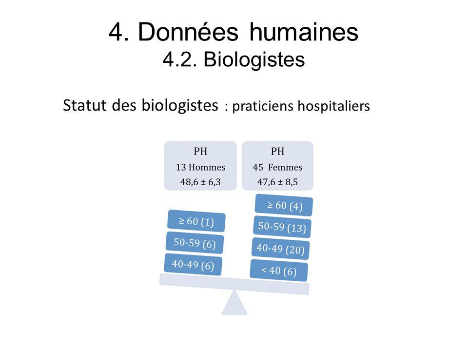 4. Données humaines 4.2. Biologistes