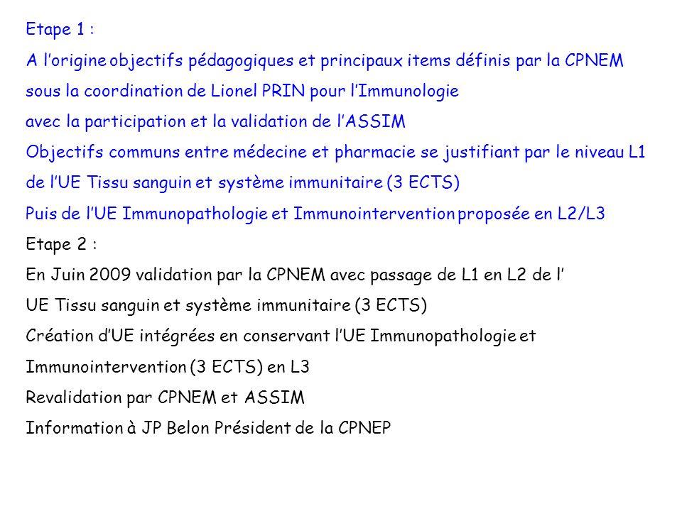 Etape 1 : A l'origine objectifs pédagogiques et principaux items définis par la CPNEM. sous la coordination de Lionel PRIN pour l'Immunologie.