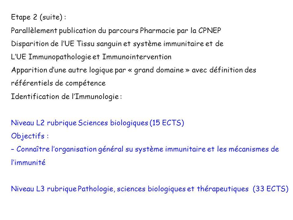 Etape 2 (suite) : Parallèlement publication du parcours Pharmacie par la CPNEP. Disparition de l'UE Tissu sanguin et système immunitaire et de.