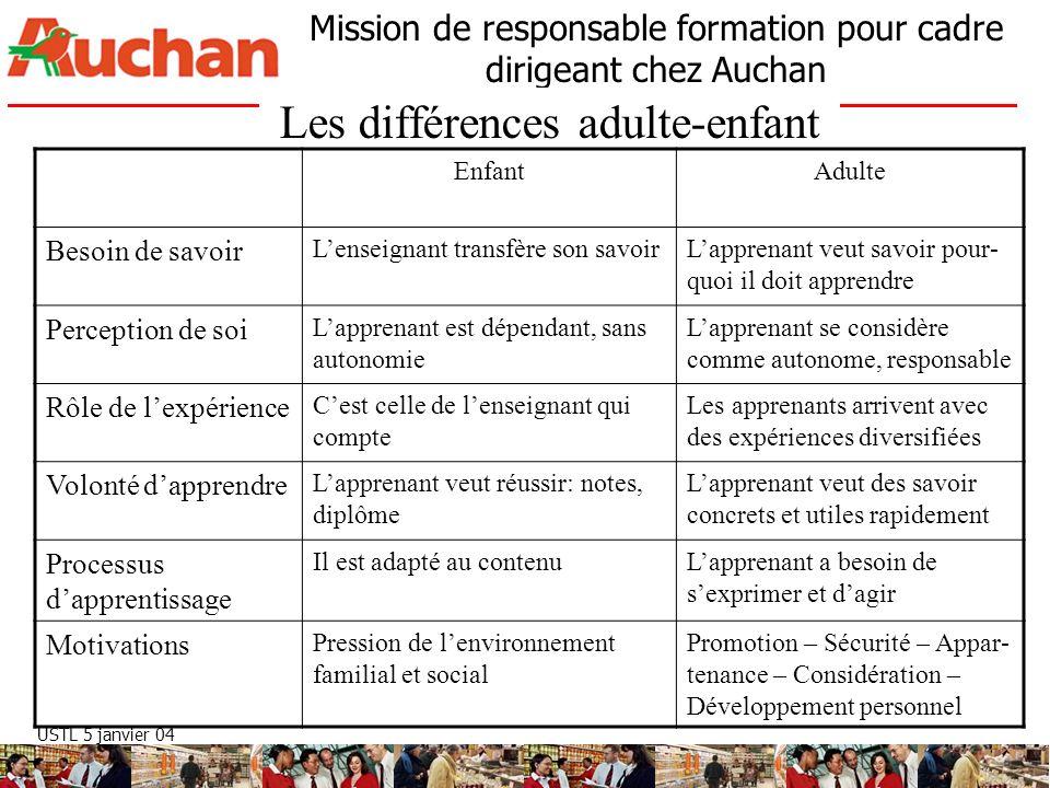 Les différences adulte-enfant