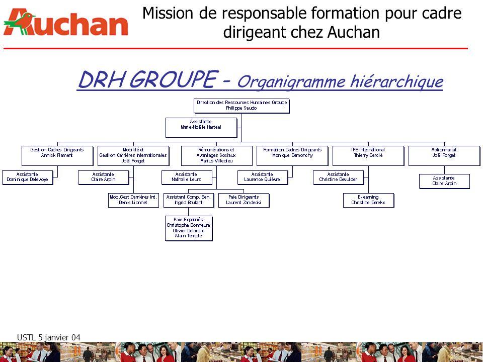 DRH GROUPE - Organigramme hiérarchique