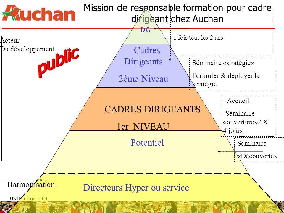 public Cadres Dirigeants 2ème Niveau CADRES DIRIGEANTS 1er NIVEAU