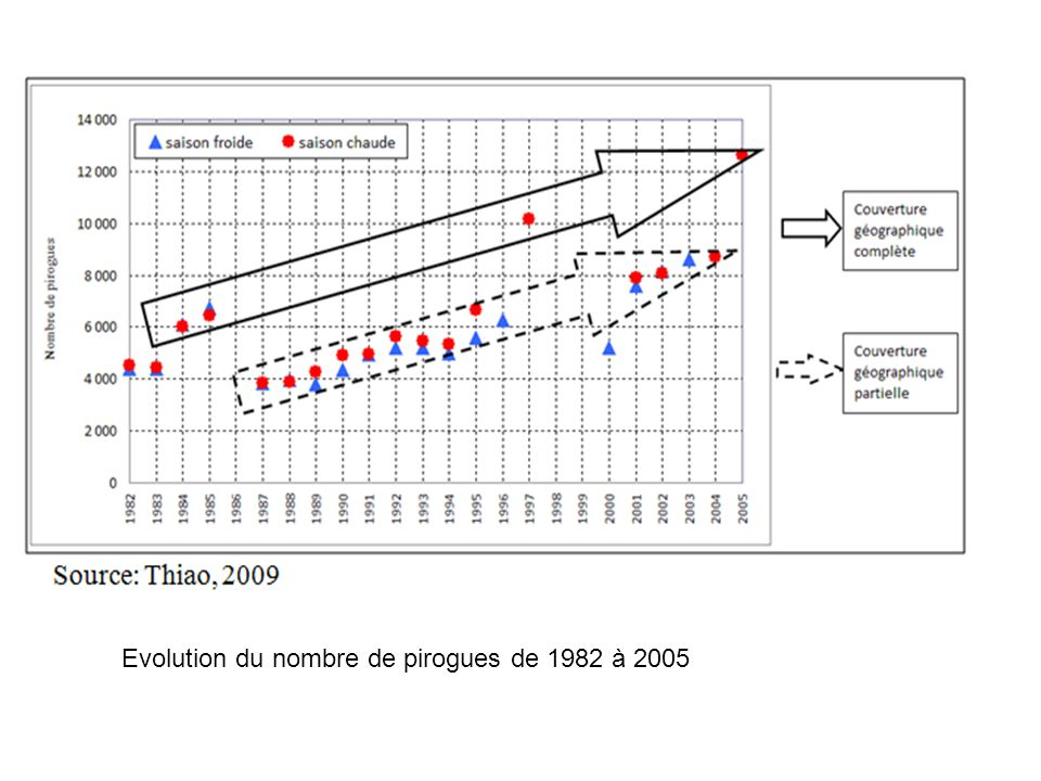 Evolution du nombre de pirogues de 1982 à 2005