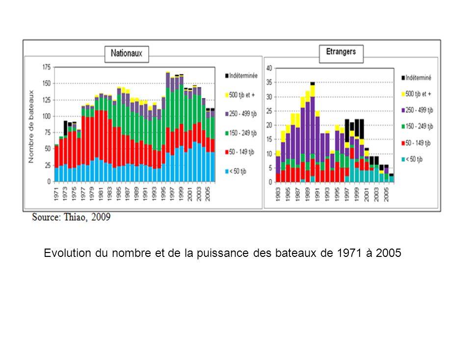 Evolution du nombre et de la puissance des bateaux de 1971 à 2005