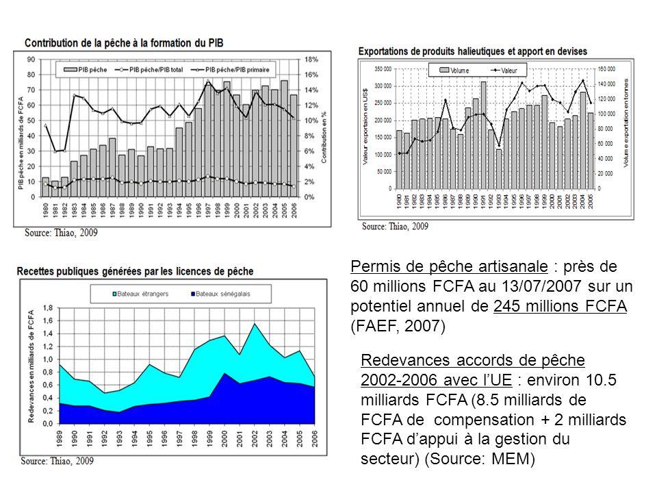 Permis de pêche artisanale : près de 60 millions FCFA au 13/07/2007 sur un potentiel annuel de 245 millions FCFA (FAEF, 2007)