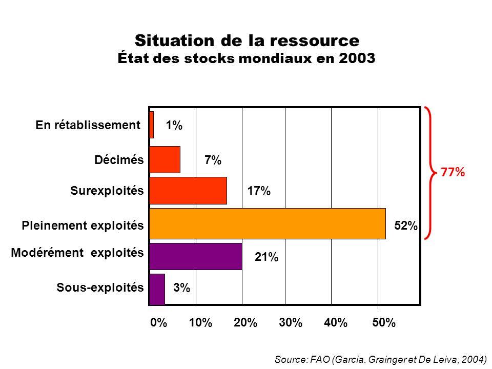 Situation de la ressource État des stocks mondiaux en 2003