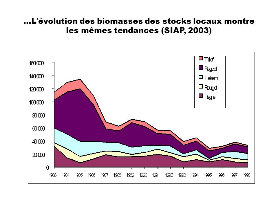 …L'évolution des biomasses des stocks locaux montre les mêmes tendances (SIAP, 2003)