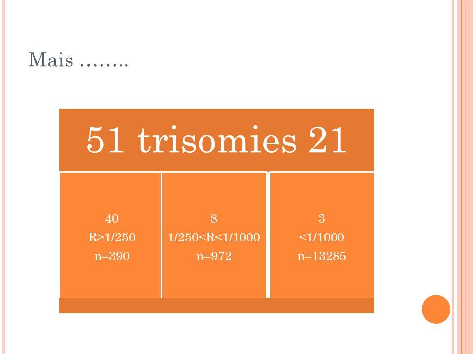 Mais …….. 51 trisomies 21 R>1/250 n=390 40 1/250<R<1/1000