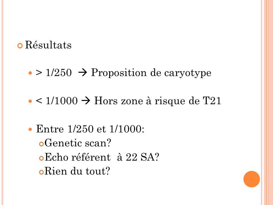 Résultats > 1/250  Proposition de caryotype. < 1/1000  Hors zone à risque de T21. Entre 1/250 et 1/1000: