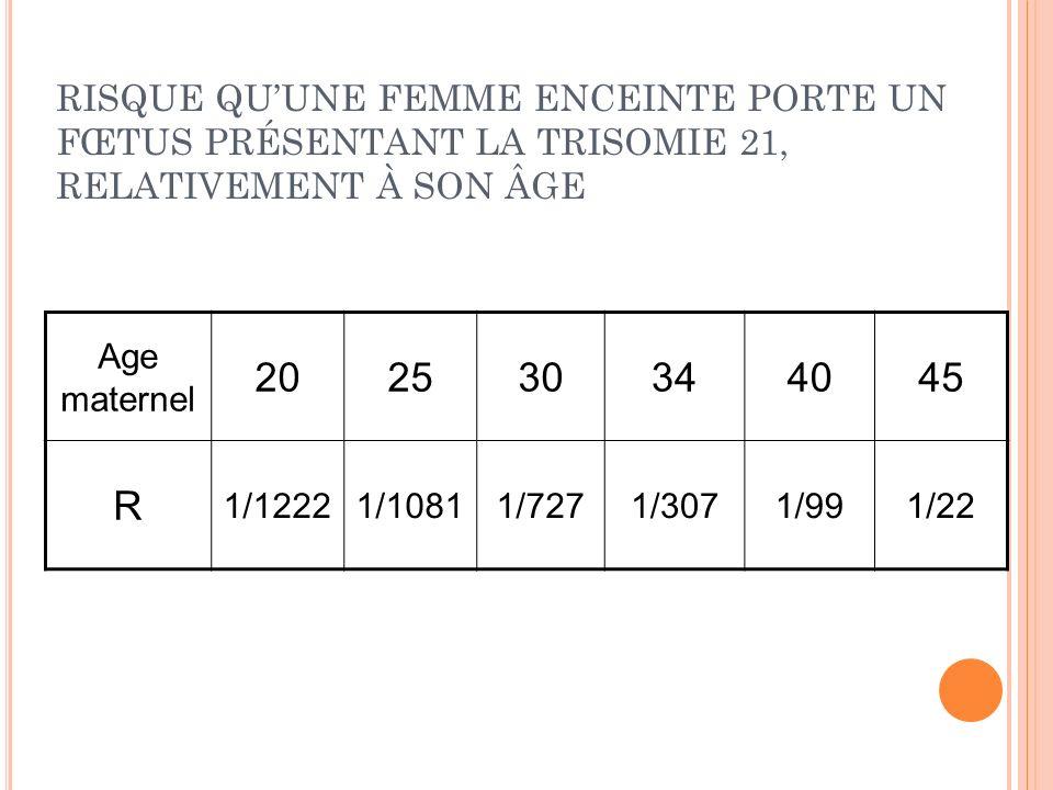 RISQUE QU'UNE FEMME ENCEINTE PORTE UN FŒTUS PRÉSENTANT LA TRISOMIE 21, RELATIVEMENT À SON ÂGE