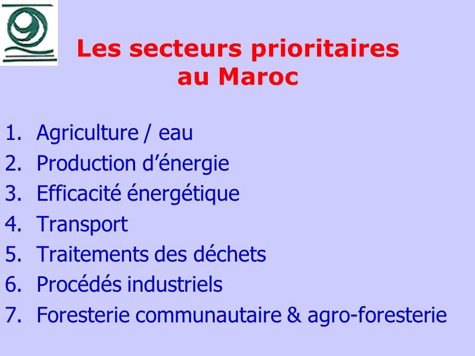 Les secteurs prioritaires au Maroc