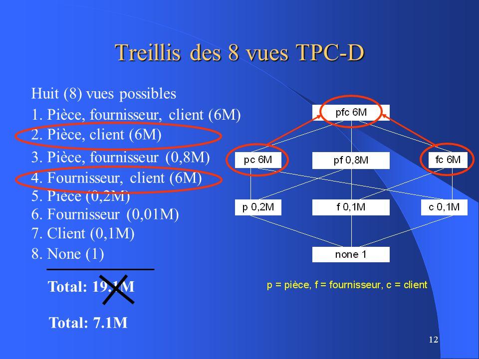 Treillis des 8 vues TPC-D