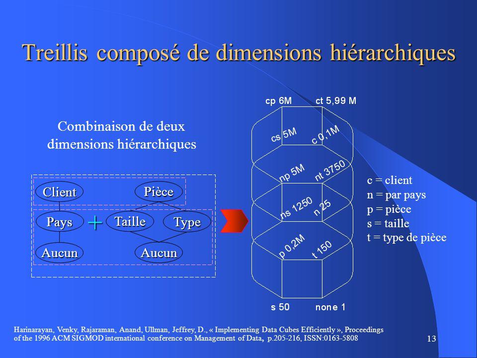 Treillis composé de dimensions hiérarchiques