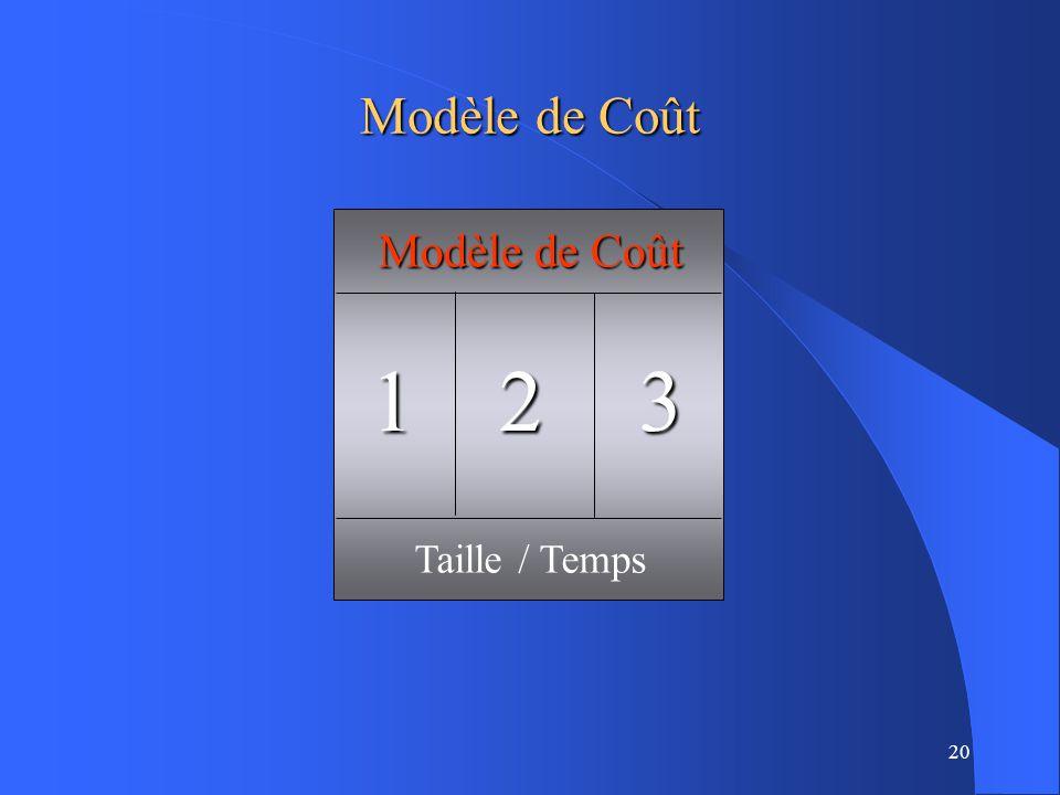 1 2 3 Modèle de Coût Modèle de Coût Taille / Temps