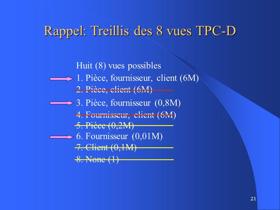 Rappel: Treillis des 8 vues TPC-D