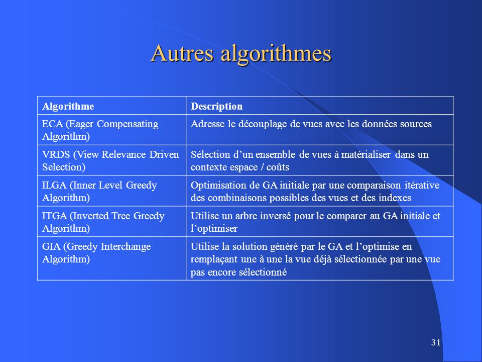 Autres algorithmes Algorithme Description ECA (Eager Compensating