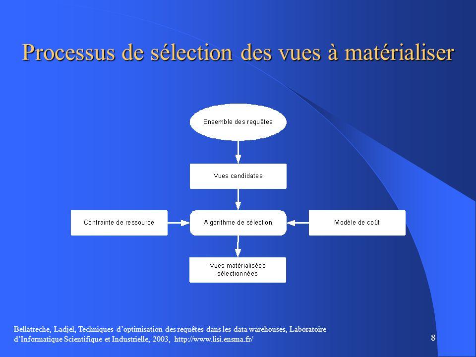 Processus de sélection des vues à matérialiser
