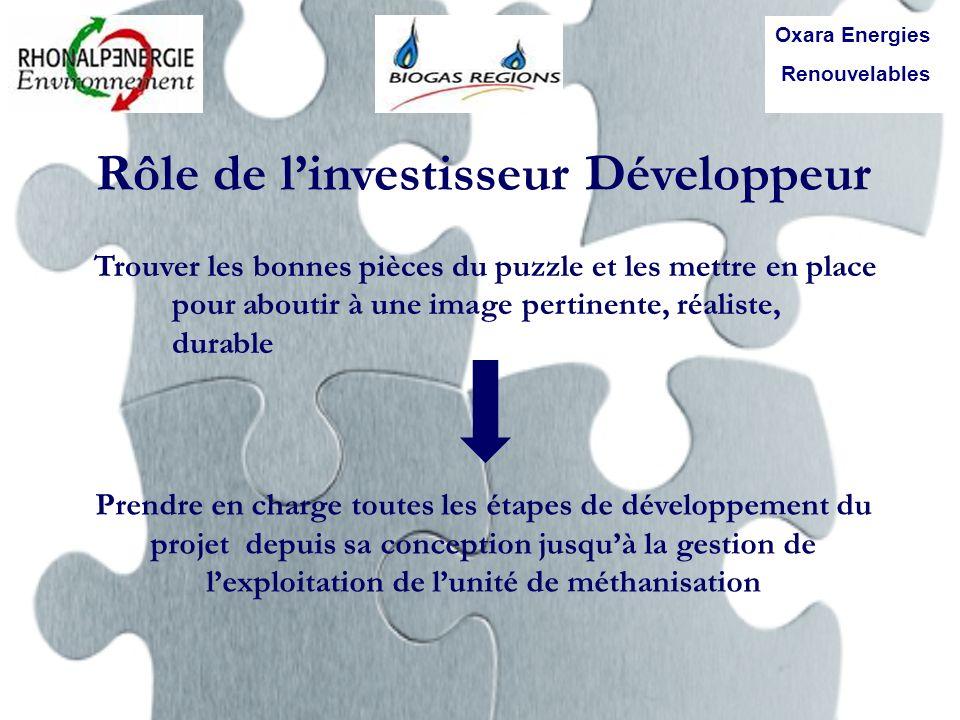 Rôle de l'investisseur Développeur
