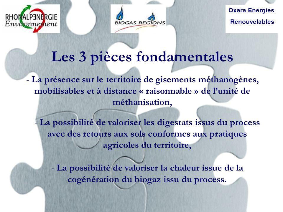 Les 3 pièces fondamentales