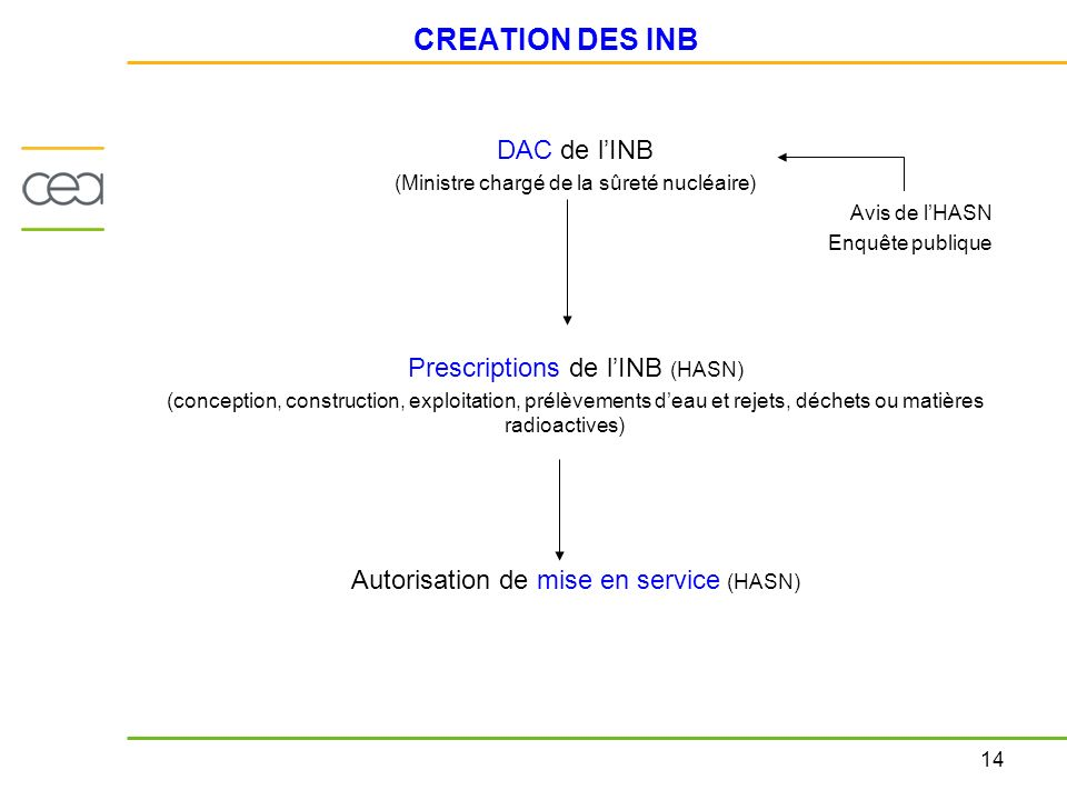 CREATION DES INB DAC de l'INB Prescriptions de l'INB (HASN)