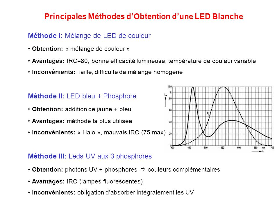 Principales Méthodes d'Obtention d'une LED Blanche