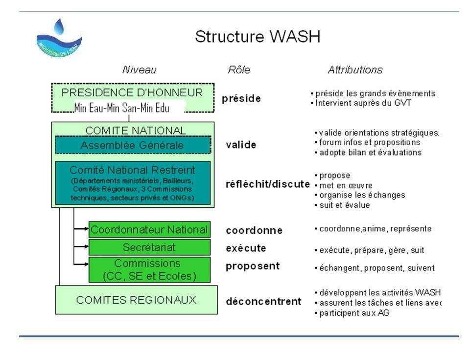 Cadre de coopération du Ministère de l'Eau et du Diorano-wash