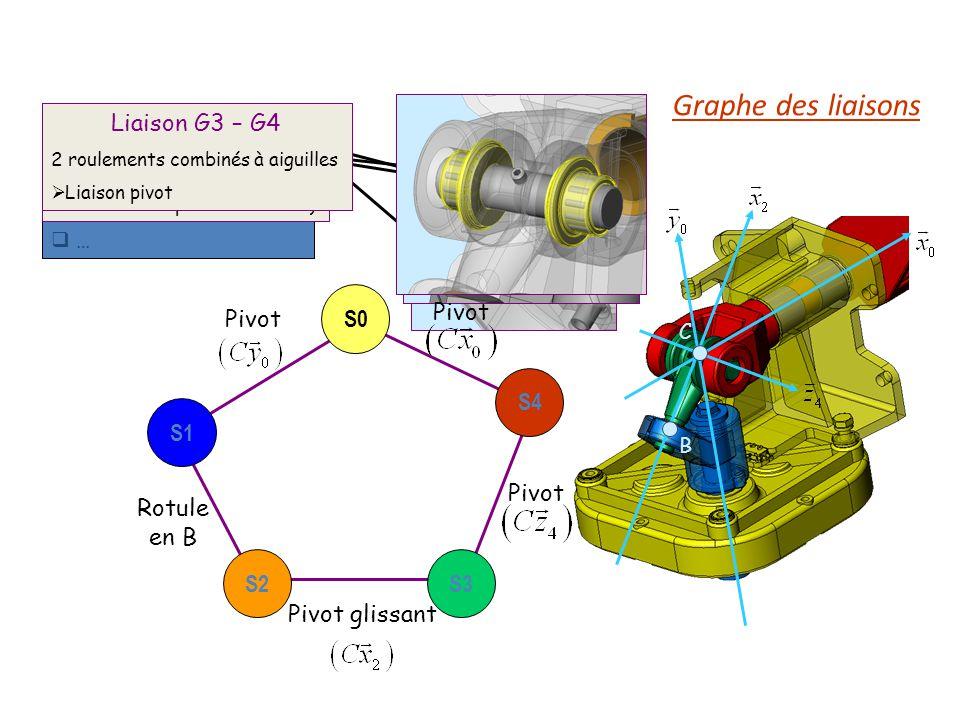 Graphe des liaisons Liaison G2 – G3 Liaison G1 – G2 Liaison G3 – G4