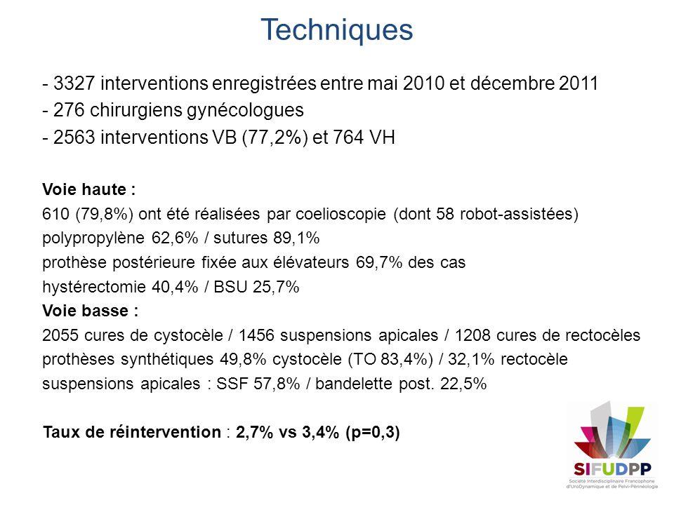 Techniques - 3327 interventions enregistrées entre mai 2010 et décembre 2011. - 276 chirurgiens gynécologues.