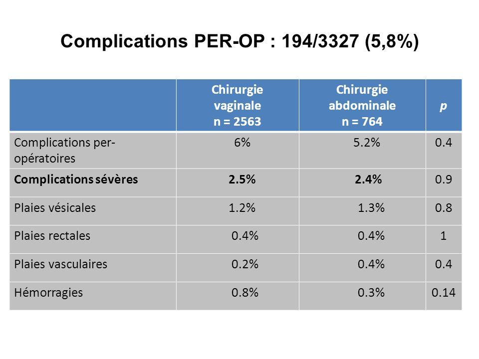 Complications PER-OP : 194/3327 (5,8%)