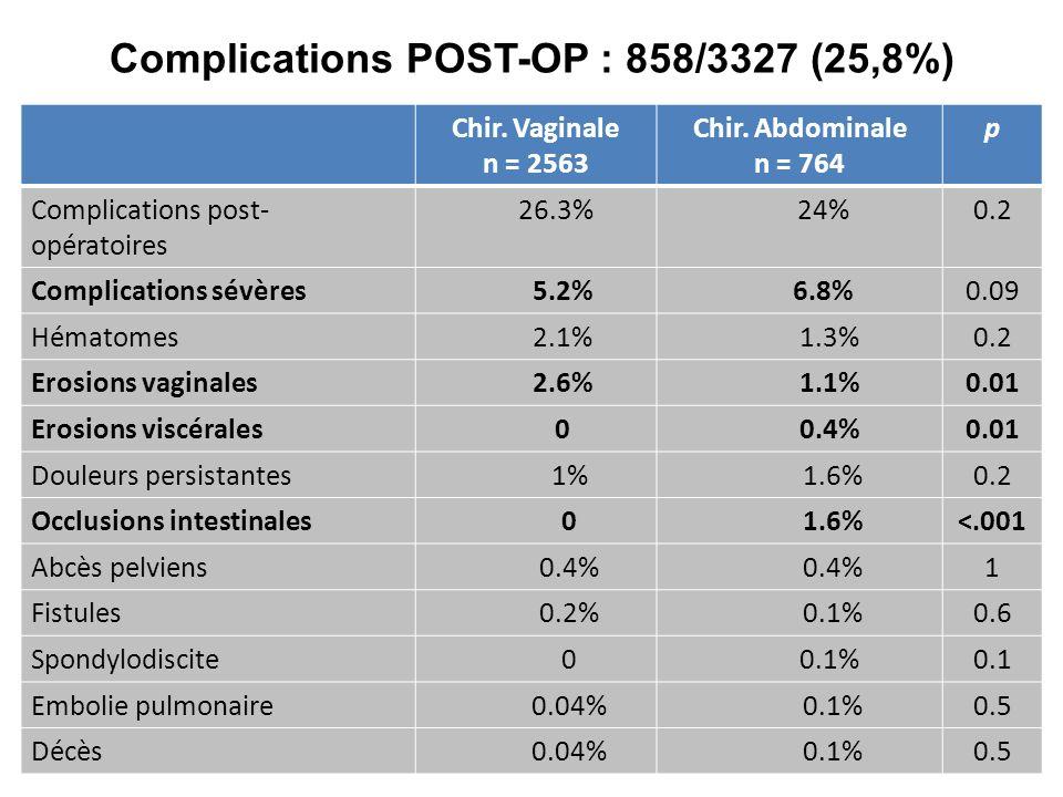 Complications POST-OP : 858/3327 (25,8%)