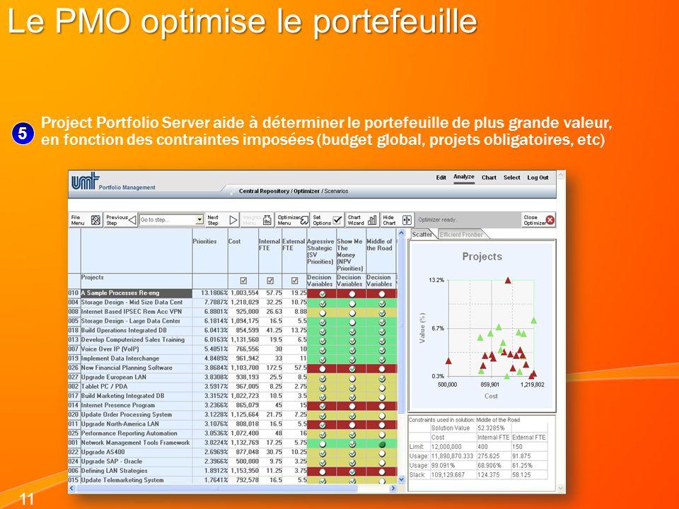 Le PMO optimise le portefeuille