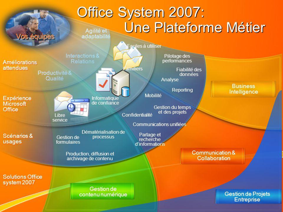 Office System 2007: Une Plateforme Métier