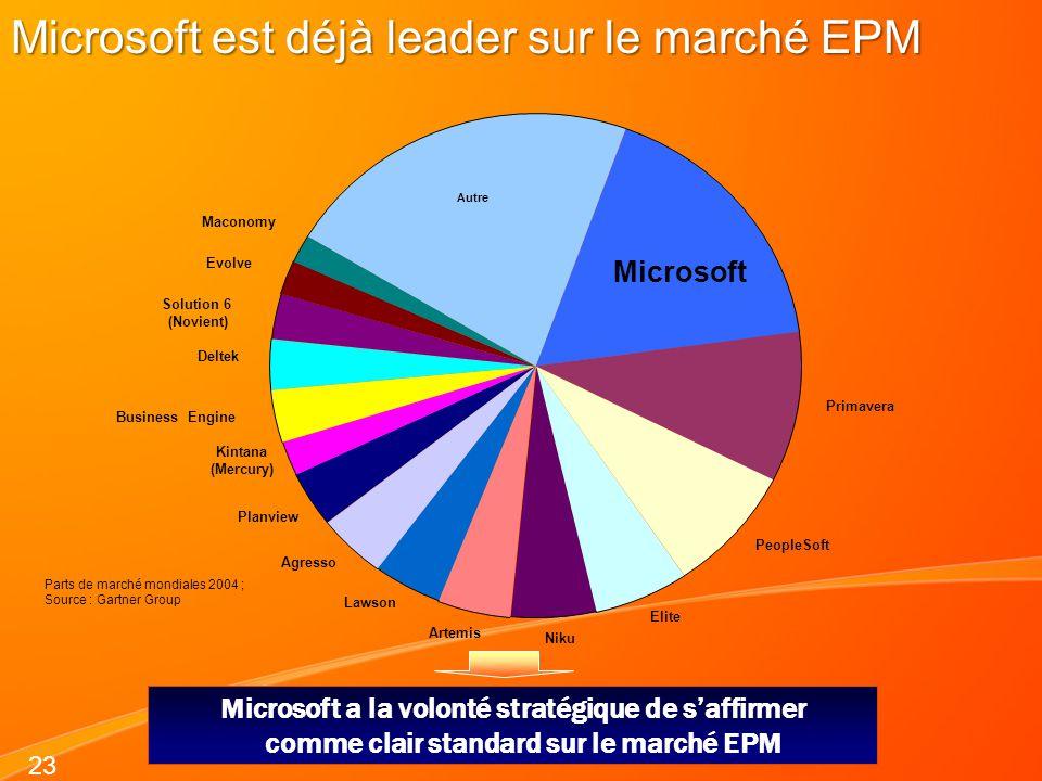 Microsoft est déjà leader sur le marché EPM